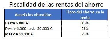 imagen que muestra los impuestos que hay que pagar al invertir en Mintos