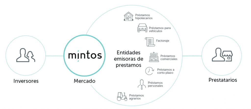 Imagen que explica cómo funciona MINTOS y su relación con los originadores y los inversores